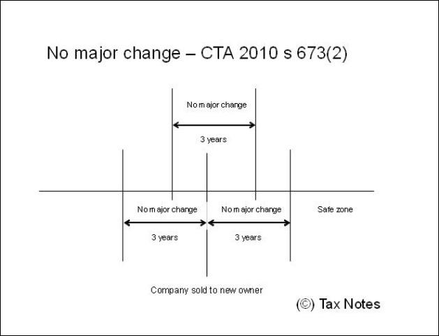Trading losses major change 4