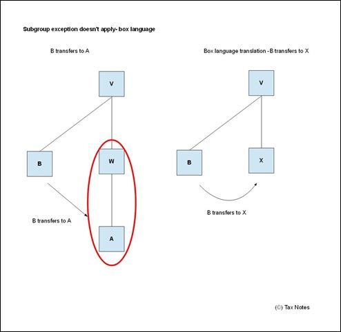 Subgroups - V-W-A-B - box 1