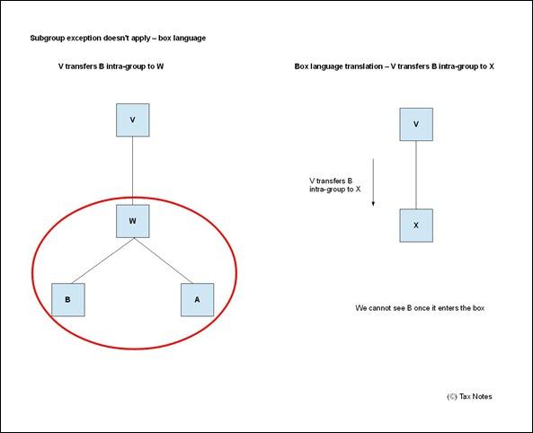 Subgroups - V-W-A-B - box 2