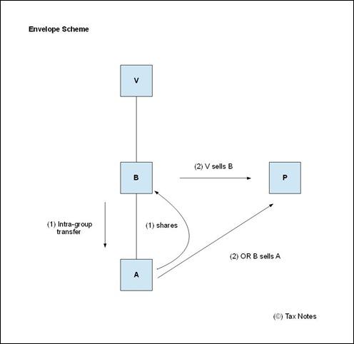 Subgroups - envelope scheme