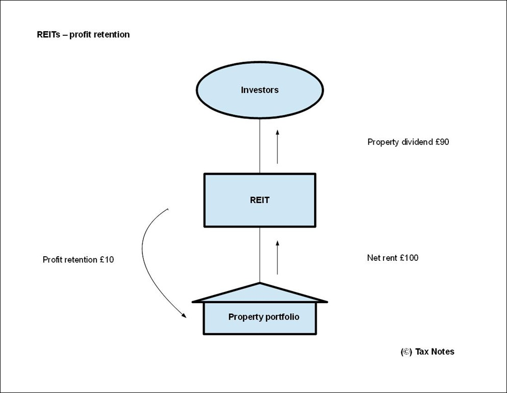 Diagram Of State Real Estate : An introduction to real estate investment trusts tax notes