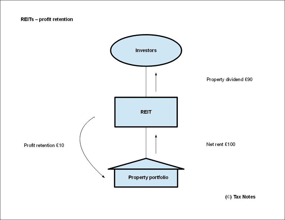 REITs - profit retention