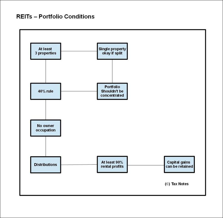 REITs - Portfolio Conditions