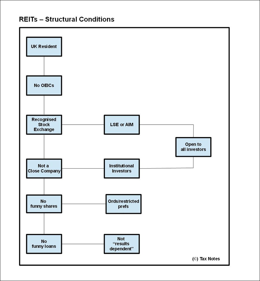 REITs - Structural Conditions - border