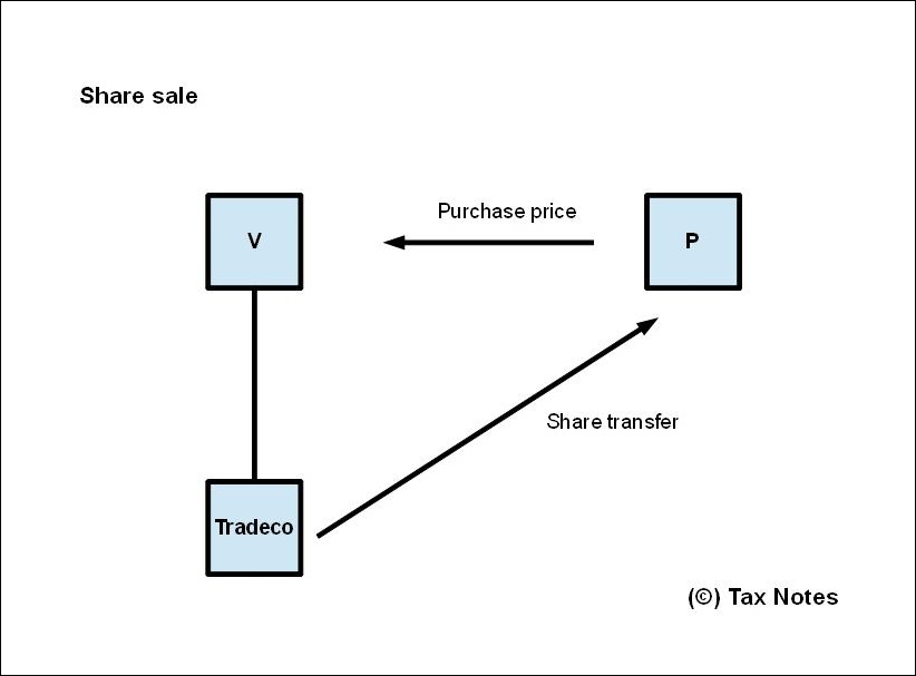 tax issues on selling a business  u00bb tax notes