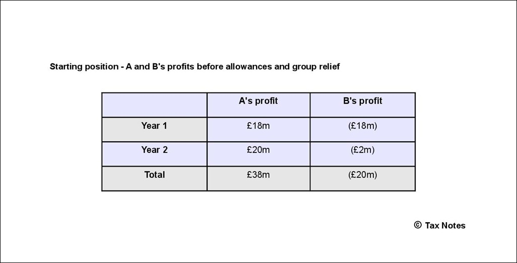 Capital allowances - A and B starting profits-001