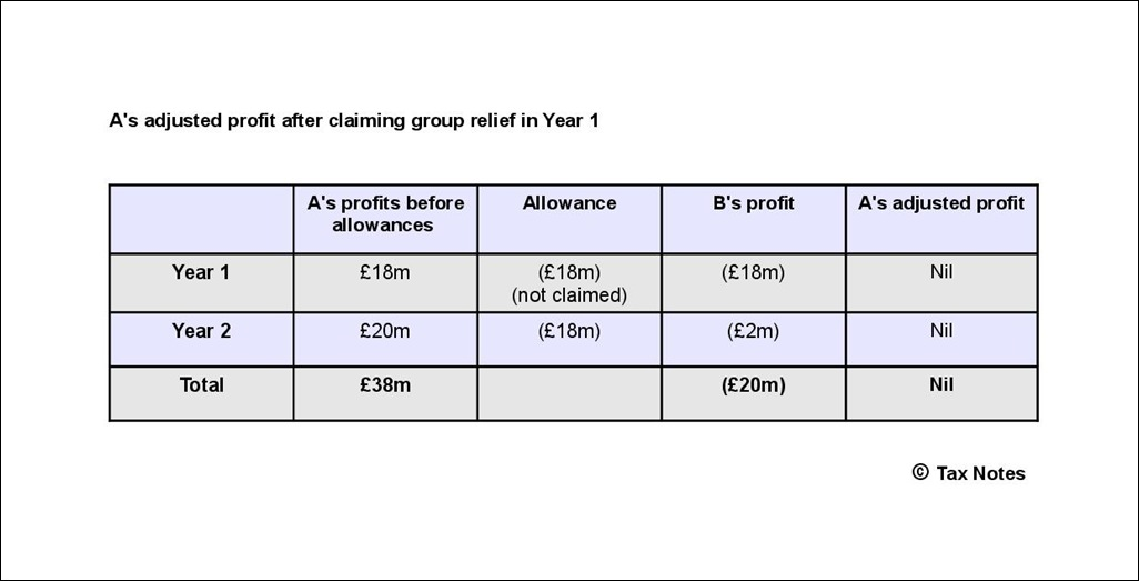 Capital allowances - A profits after claiming Year 1 group relief-001