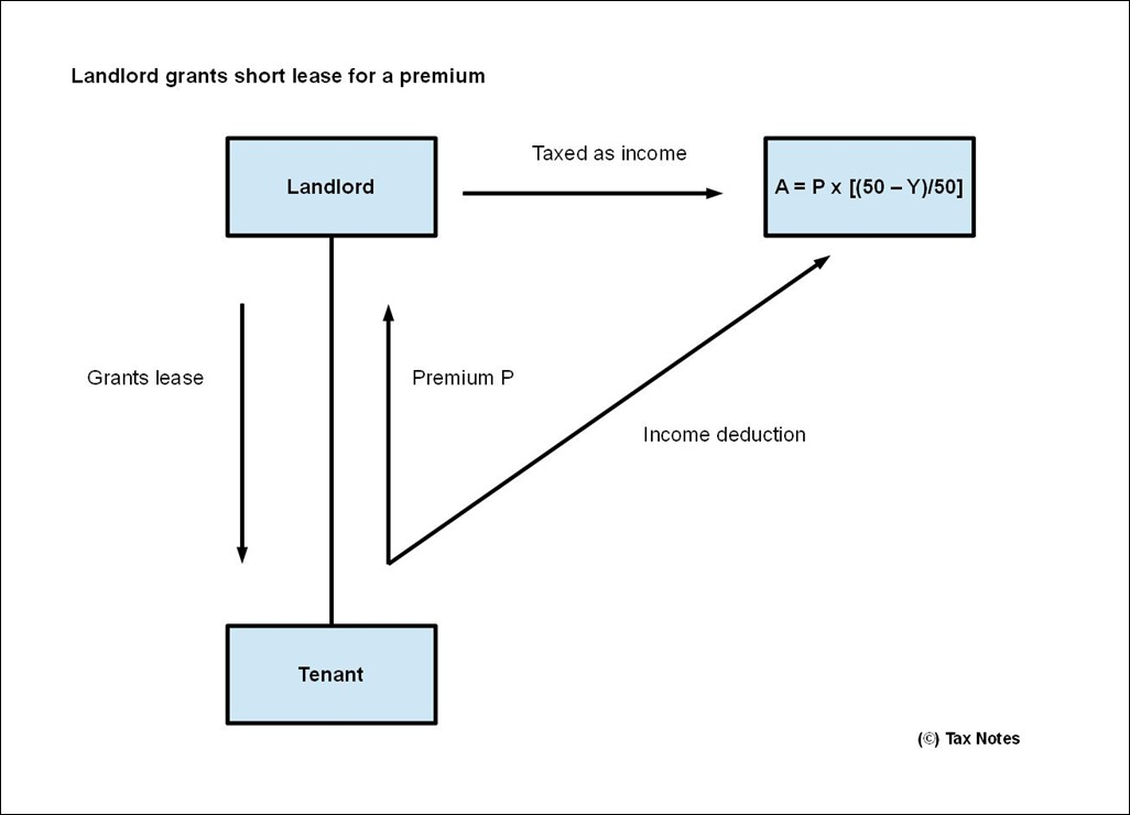 Tenant tax deduction on premium