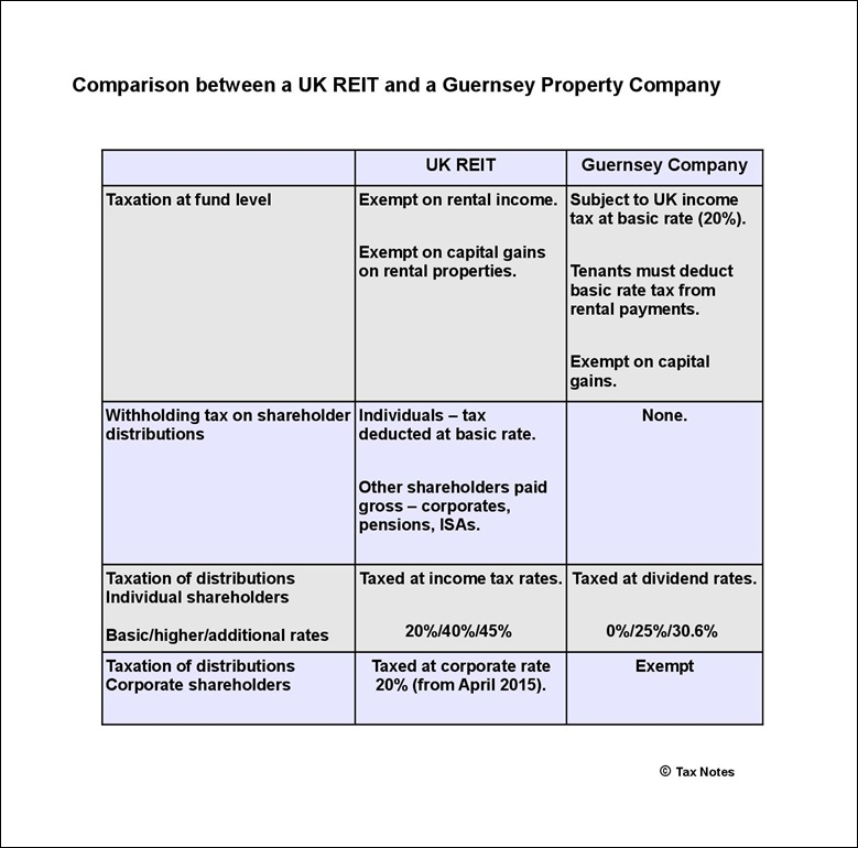 Comparison UK REIT and Guernsey Company-001