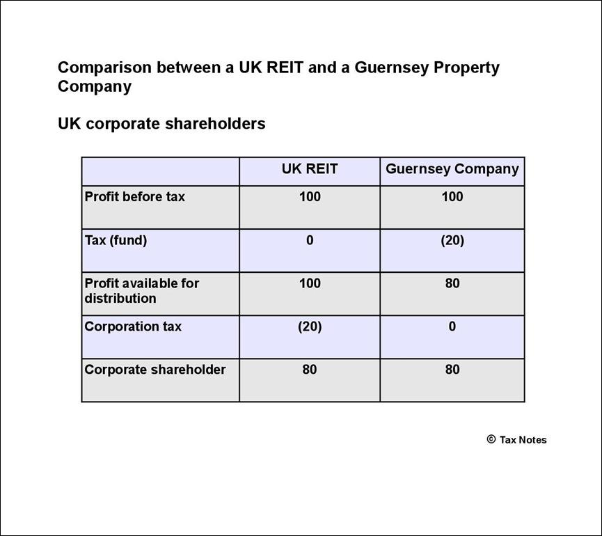 Comparison tax UK corporates-001