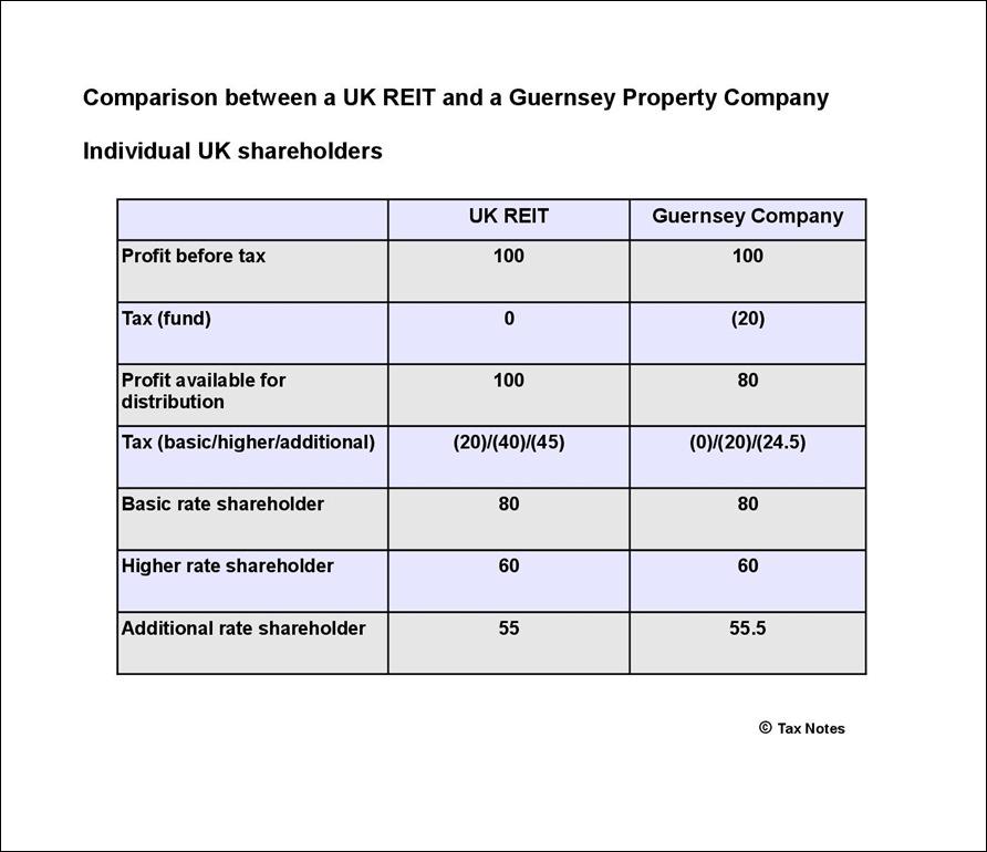 Comparison tax UK individual-001