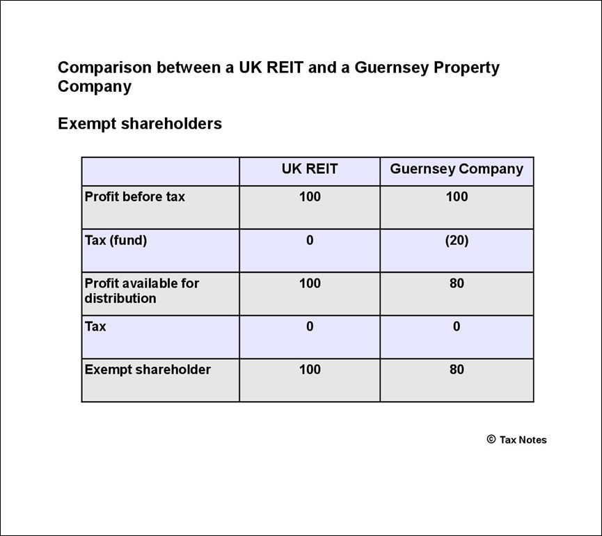 Comparison tax exempt shareholders-001