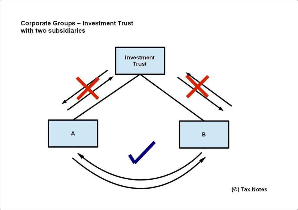 Groups and Investment Trusts 3
