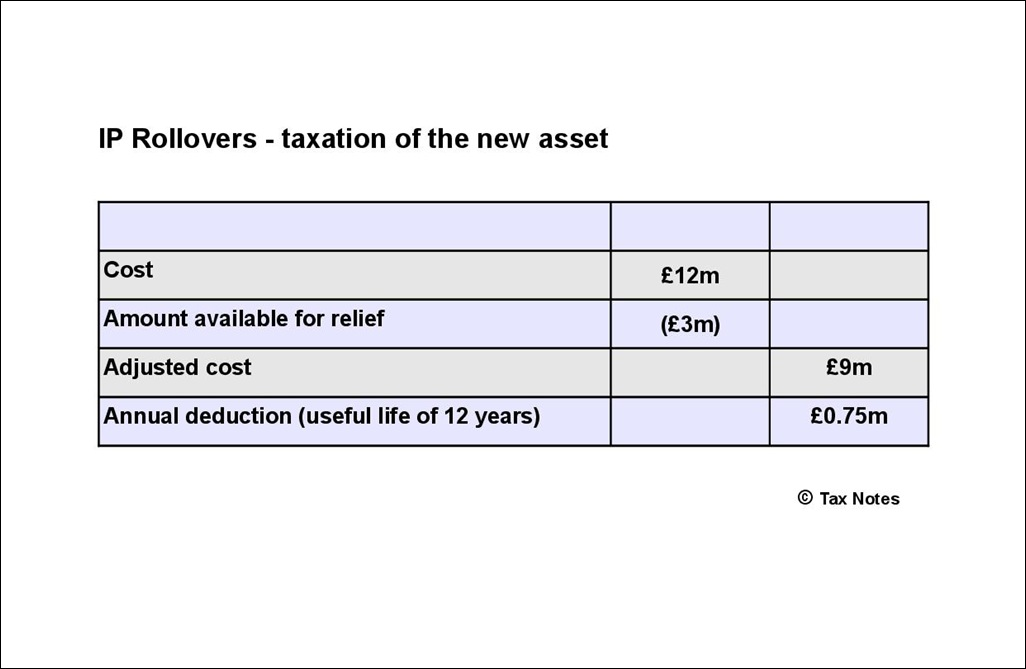IP Rollover - taxation of new asset-001