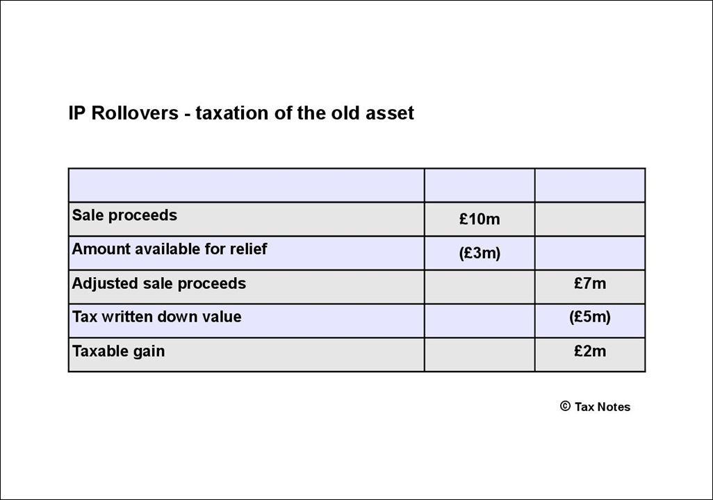 IP Rollover - taxation of old asset-001