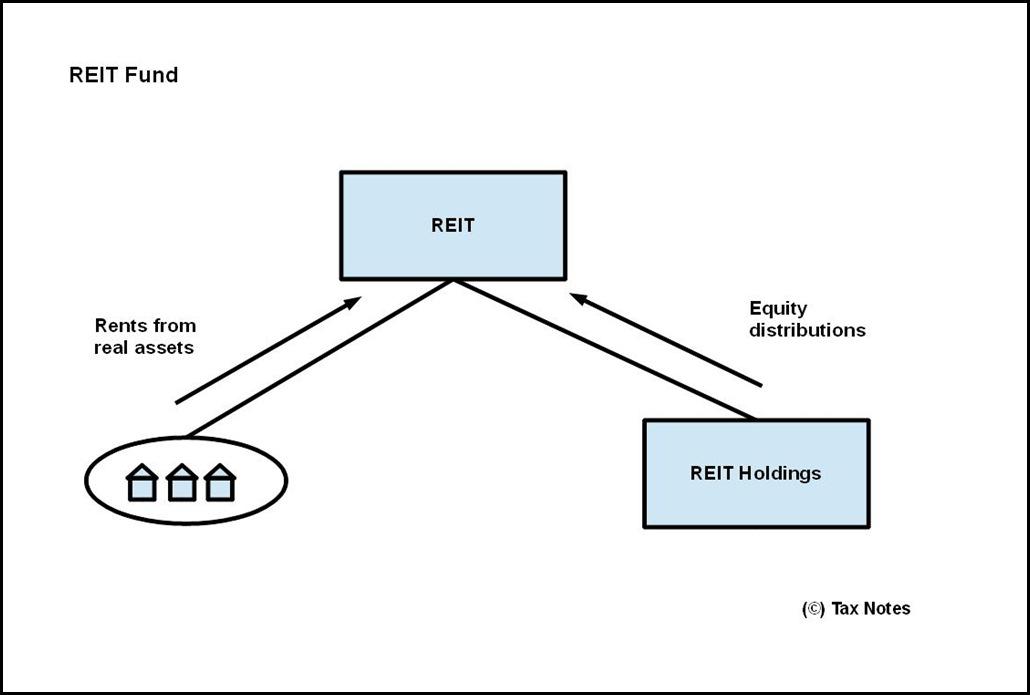 REIT portfolio - REIT Fund