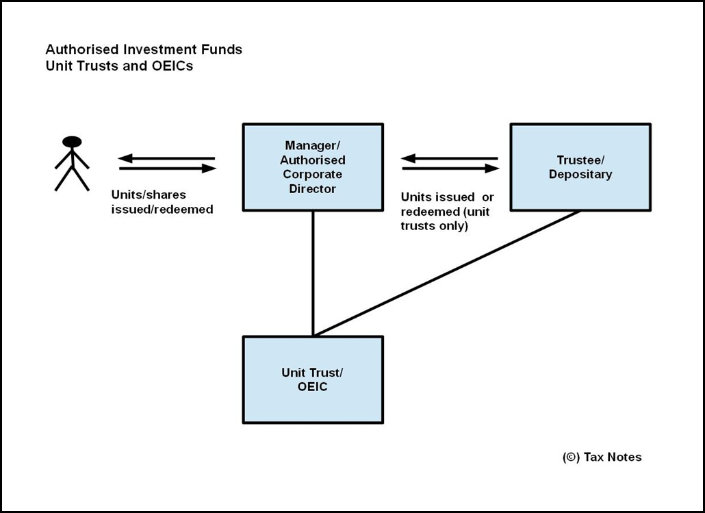 Authorised Investment Funds - unit trusts and OEICs2