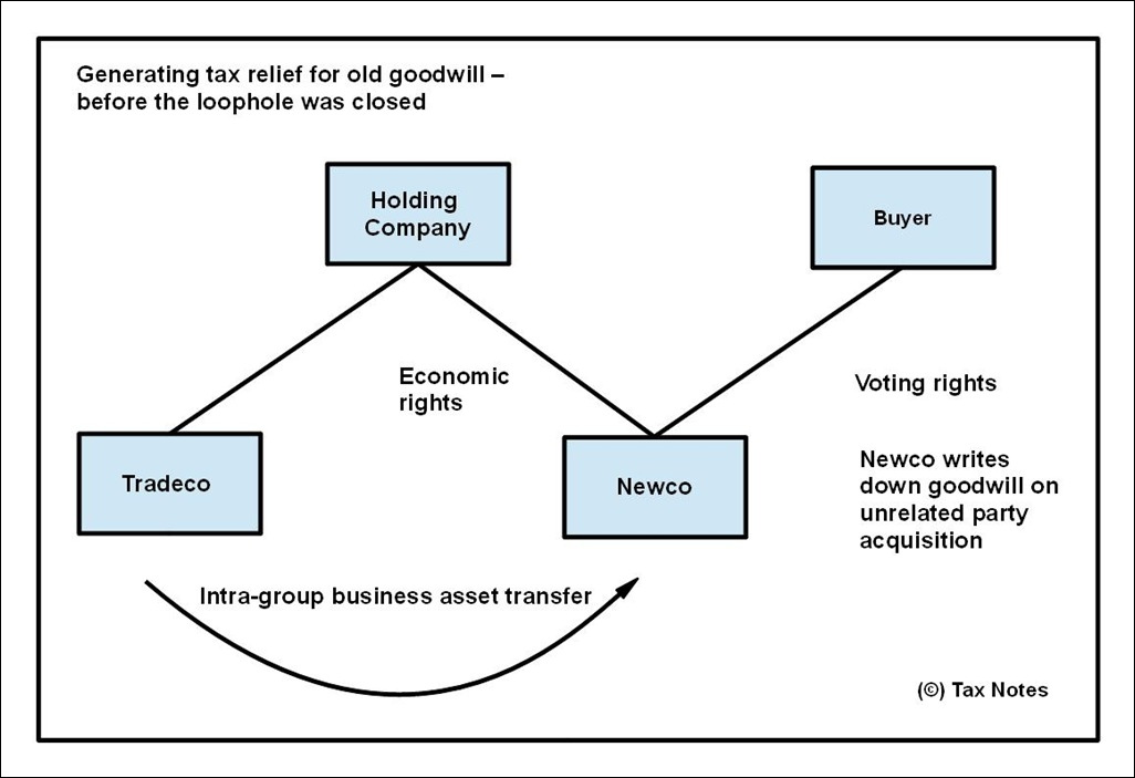 Goodwill - generating tax relief by intra-group transfer2