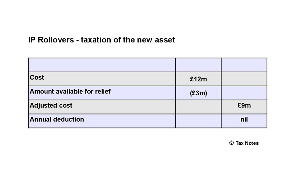 IP Rollover - taxation of new asset2-001