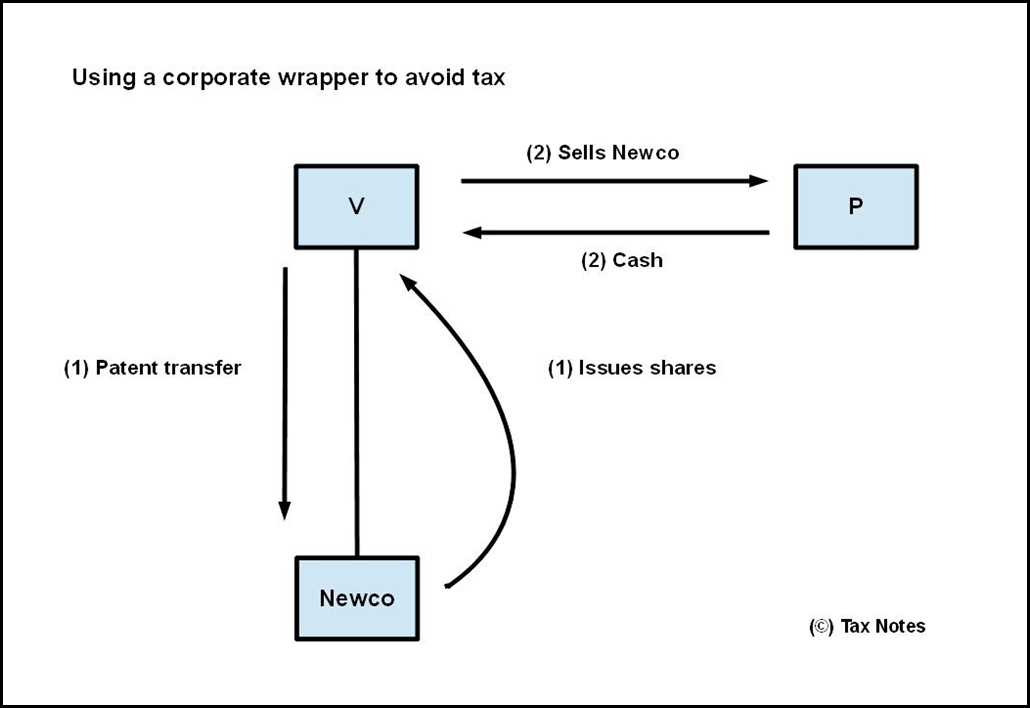 Corporate wrapper and tax avoidanceIP
