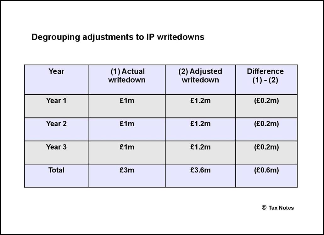 Degrouping adjustments to IP writedowns-001