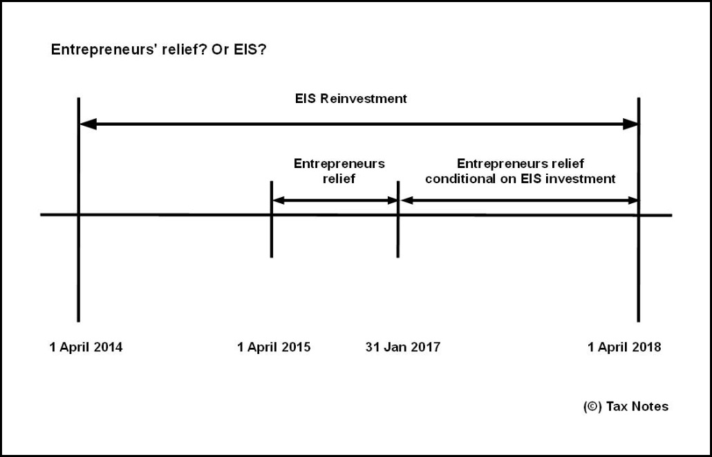 Entrepreneurs relief and EIS timeline3