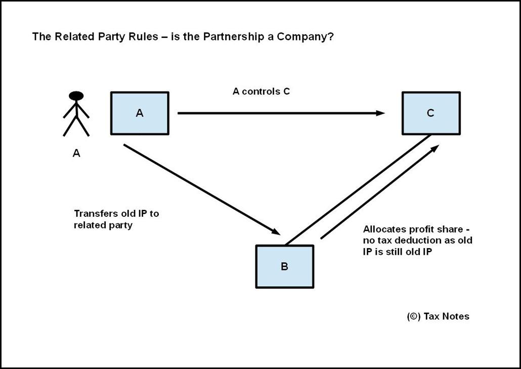 Partnership is a Company