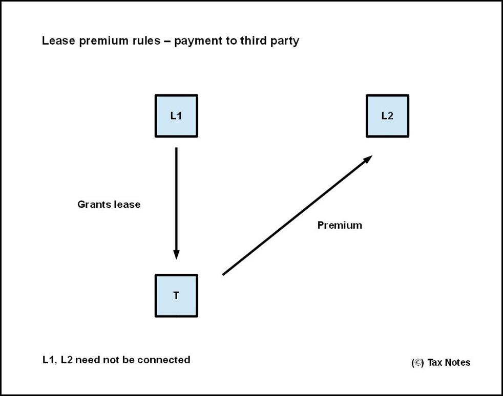 Lease premium rules - third party payment