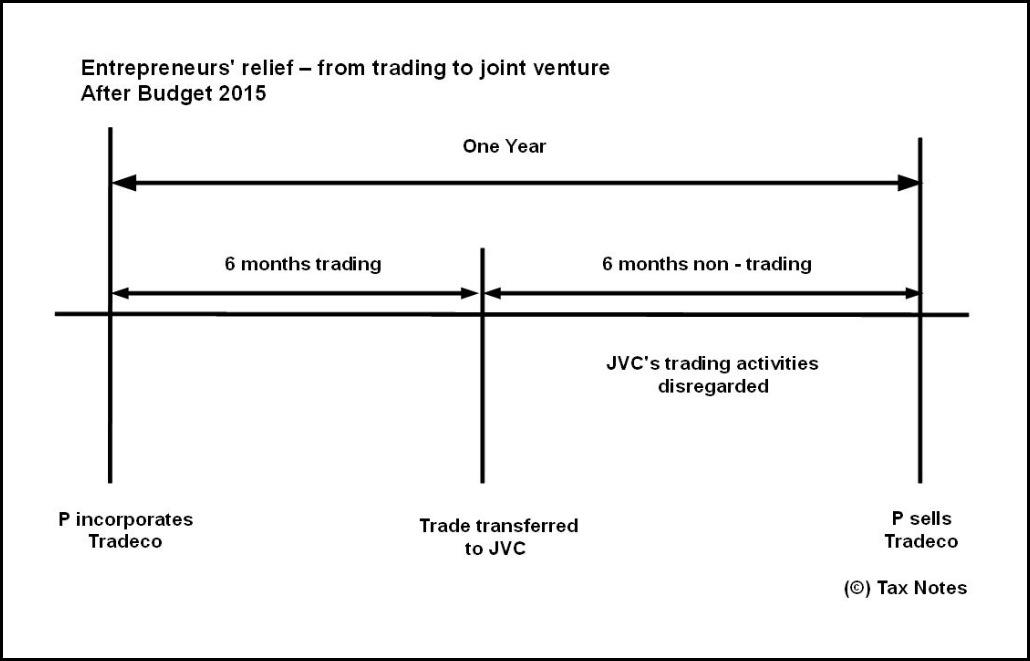 ER JV 6 months Budget 2015