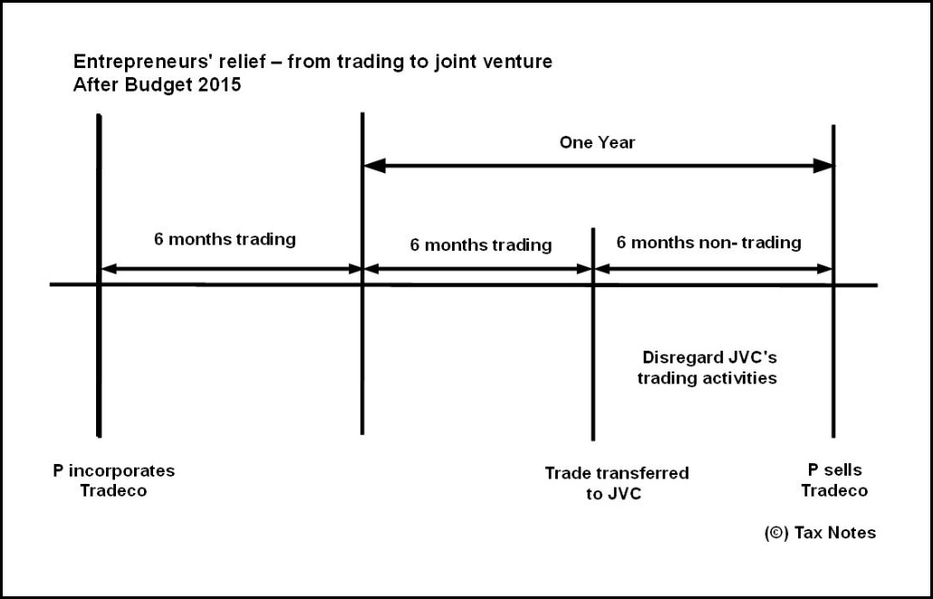 ER JV Budget 2015 One year