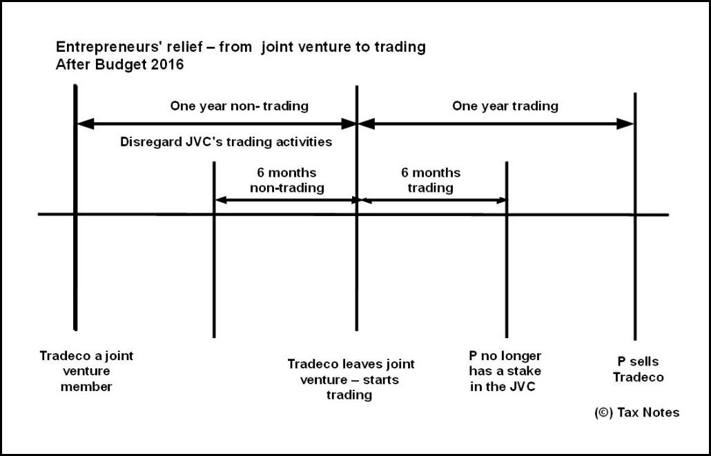 ER JV to trade Budget 2016