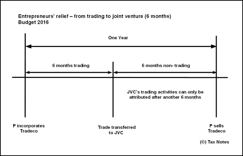 ER Joint Venture 6 months 2016