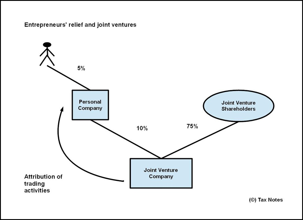 ER Joint Ventures